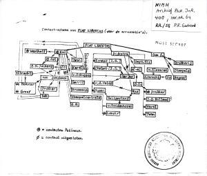 Piet Gerbrands Fiat Libertas org chart from NIMH