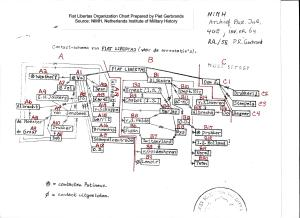 Piet Gerbrands Fiat Libertas org chart with annotations darkene